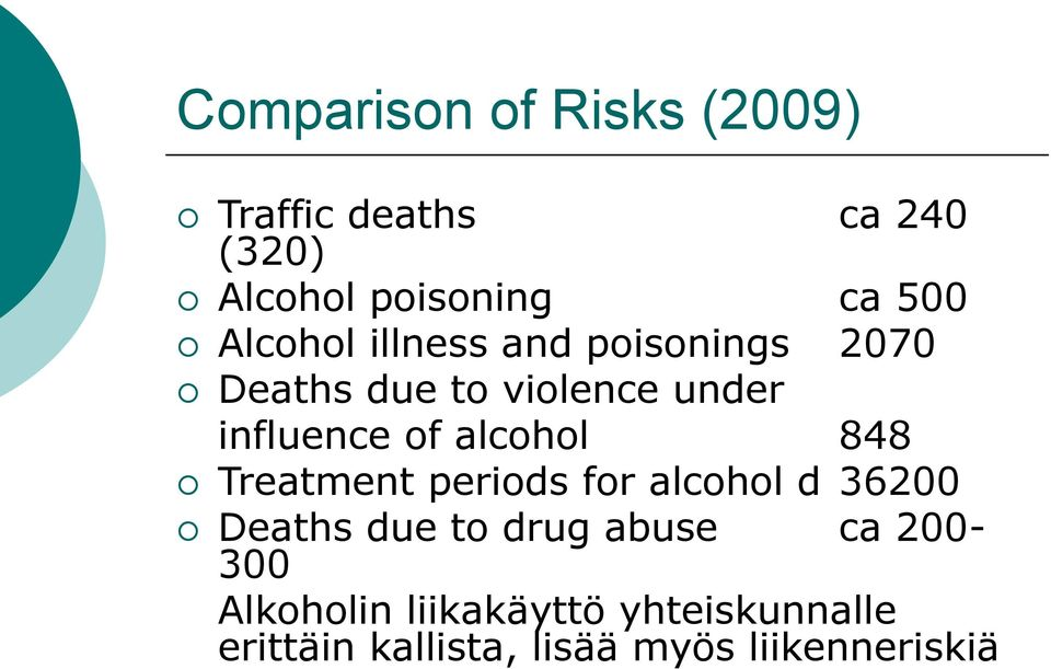 Deaths due to violence under influence of alcohol 848!