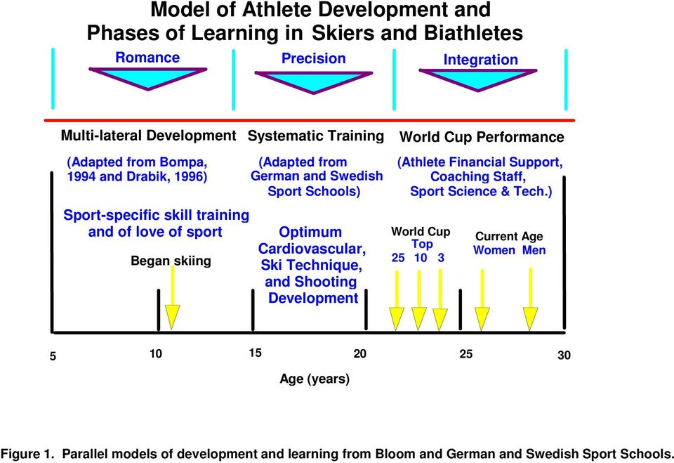 Sport Schools) Optimum Cardiovascular, Ski Technique, and Shooting Development (Athlete Financial Support, Coaching Staff, Sport Science & Tech.