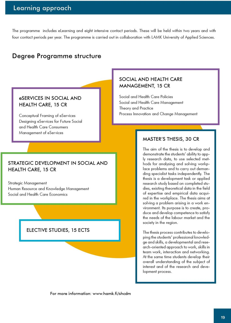 Degree Programme structure SOCIAL AND HEALTH CARE MANAGEMENT, 15 CR eservices IN SOCIAL AND HEALTH CARE, 15 CR Conceptual Framing of eservices Designing eservices for Future Social and Health Care