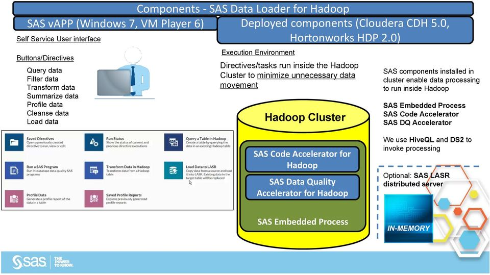 Directives/tasks run inside the Hadoop Cluster to minimize unnecessary data movement Hadoop Cluster SAS components installed in cluster enable data processing to run inside