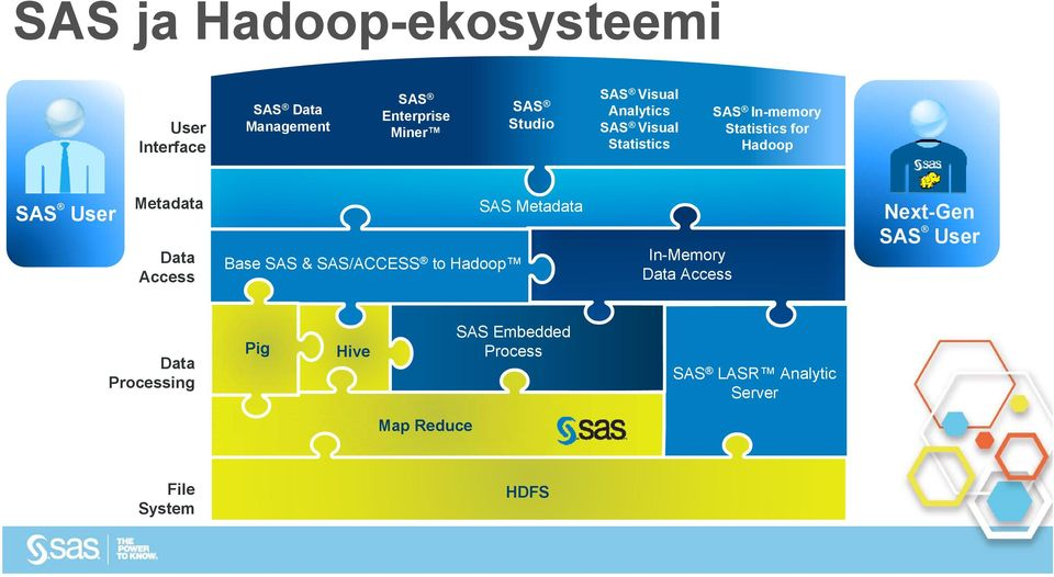 Access Base SAS & SAS/ACCESS to Hadoop SAS Metadata In-Memory Data Data Access Access Next-Gen SAS