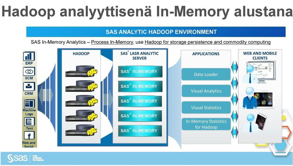 ANALYTIC SERVER APPLICATIONS WEB AND MOBILE CLIENTS SAS IN-MEMORY Data Loader SAS IN-MEMORY