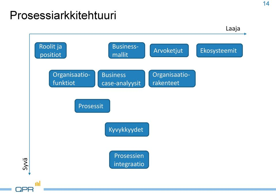 Organisaatiofunktiot Business case-analyysit