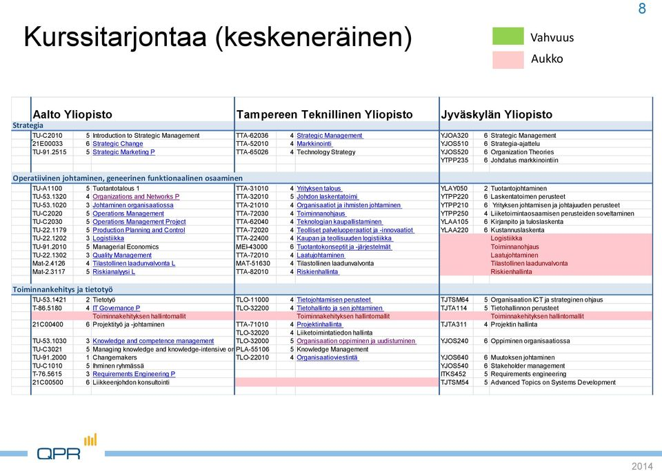 2515 5 Strategic Marketing P TTA-65026 4 Technology Strategy YJOS520 6 Organization Theories YTPP235 6 Johdatus markkinointiin Operatiivinen johtaminen, geneerinen funktionaalinen osaaminen TU-A1100