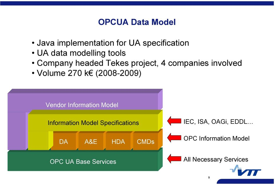 2009) Vendor Information Model Information Model Specifications DA A&E HDA CMDs