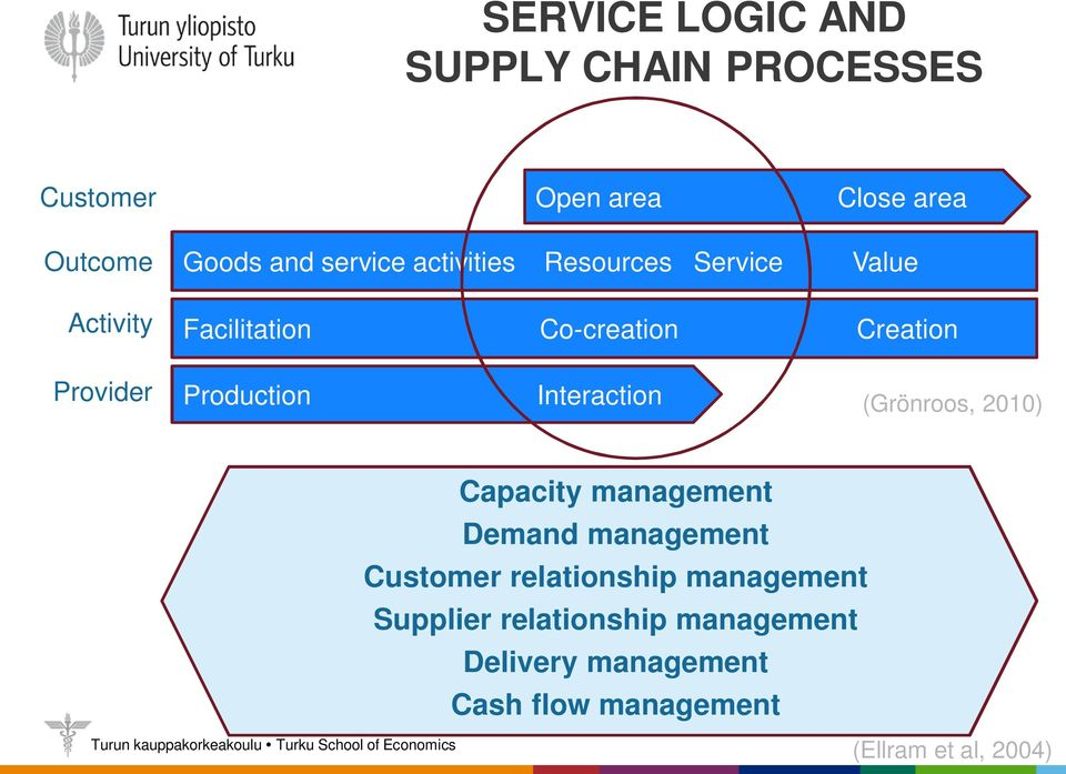 Interaction (Grönroos, 2010) Capacity management Demand management Customer relationship