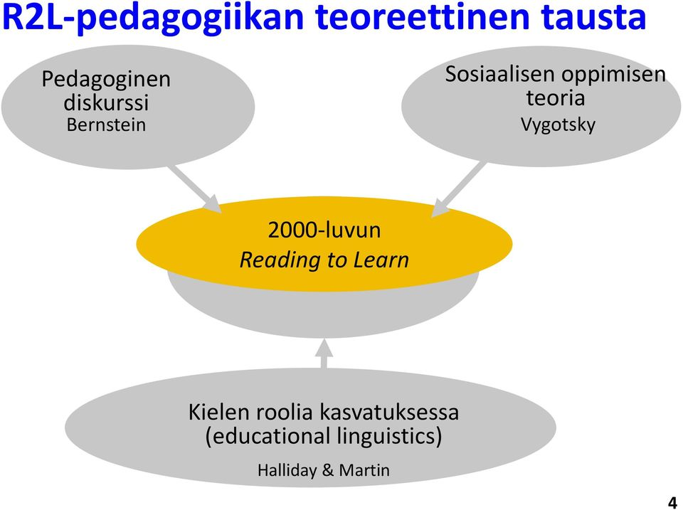 Vygotsky 2000-luvun Reading to Learn Reading to Learn