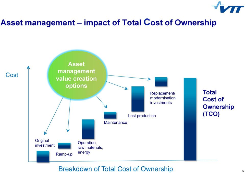 investments Total Cost of Ownership (TCO) Maintenance Original