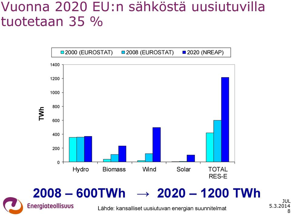 400 200 0 Hydro Biomass Wind Solar TOTAL RES-E 2008 600TWh