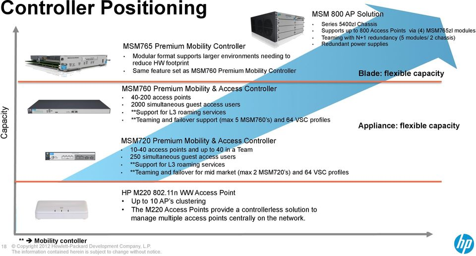 MSM760 Premium Mobility & Access Controller 40-200 access points 2000 simultaneous guest access users **Support for L3 roaming services **Teaming and failover support (max 5 MSM760 s) and 64 VSC
