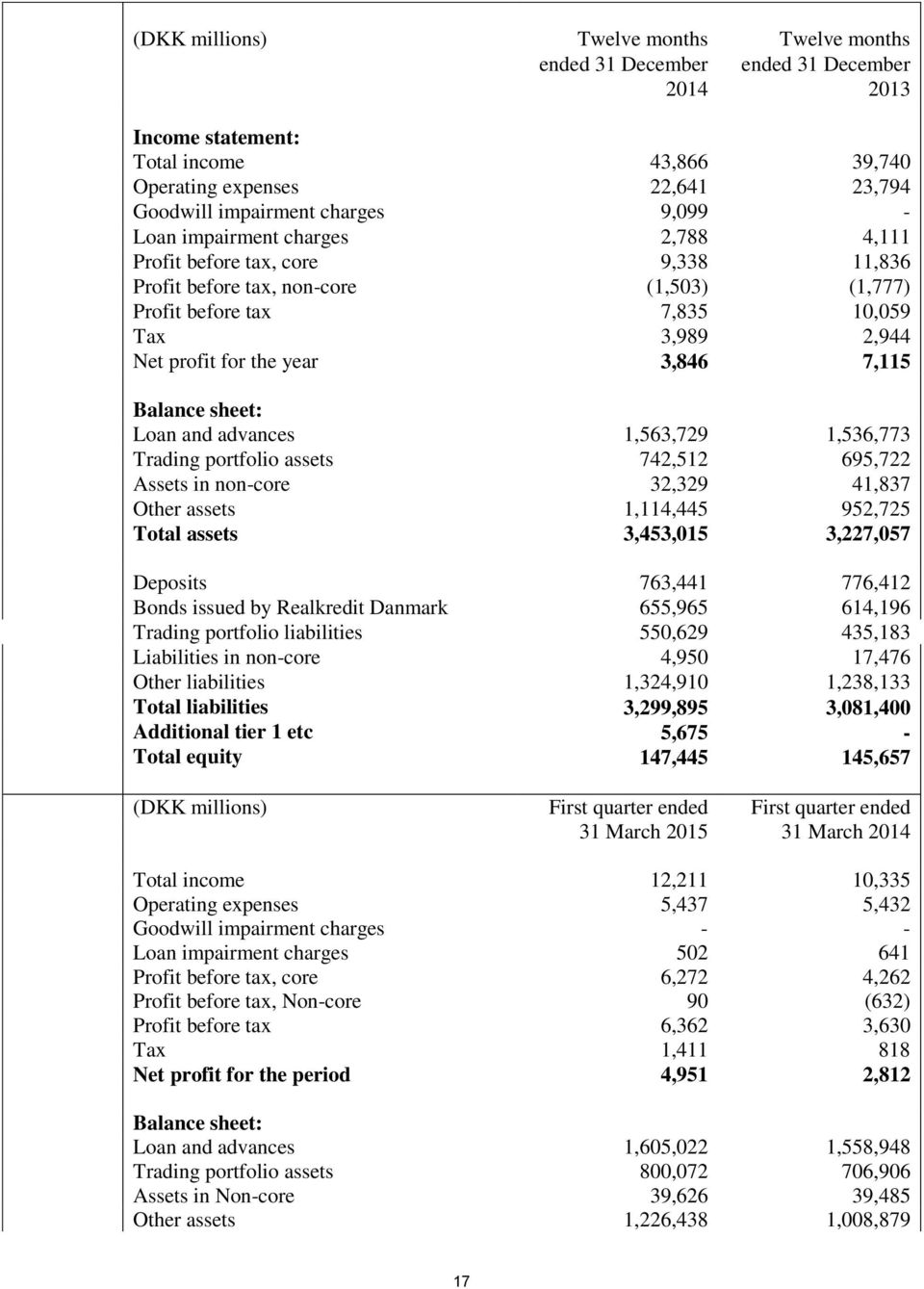 3,846 7,115 Balance sheet: Loan and advances 1,563,729 1,536,773 Trading portfolio assets 742,512 695,722 Assets in non-core 32,329 41,837 Other assets 1,114,445 952,725 Total assets 3,453,015