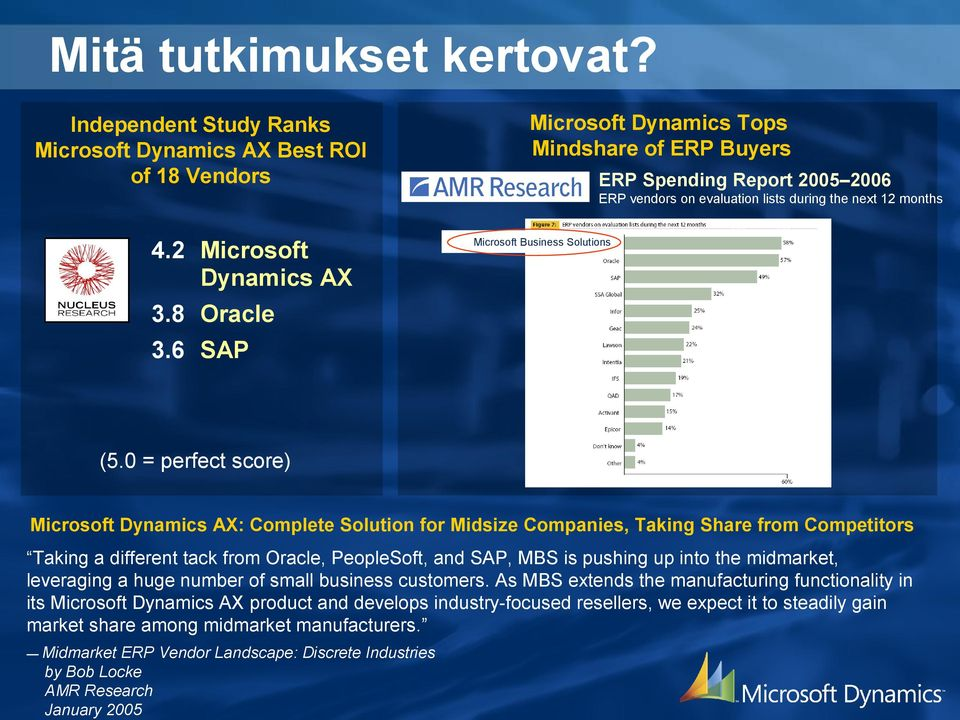 months 4.2 Microsoft Dynamics AX Microsoft Business Solutions 3.8 Oracle 3.6 SAP (5.