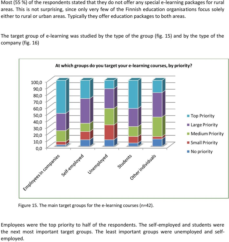 The target group of e-learning was studied by the type of the group (fig. 15) and by the type of the company (fig. 16) At which groups do you target your e-learning courses, by priority?