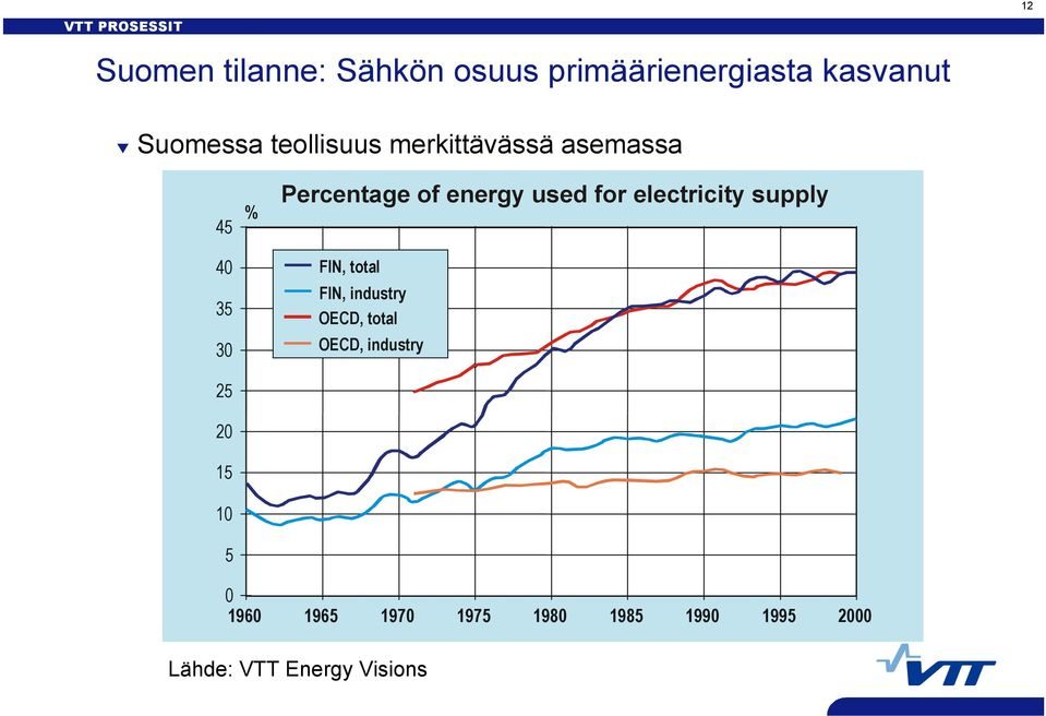 energy used for electricity supply FIN, total FIN, industry OECD, total