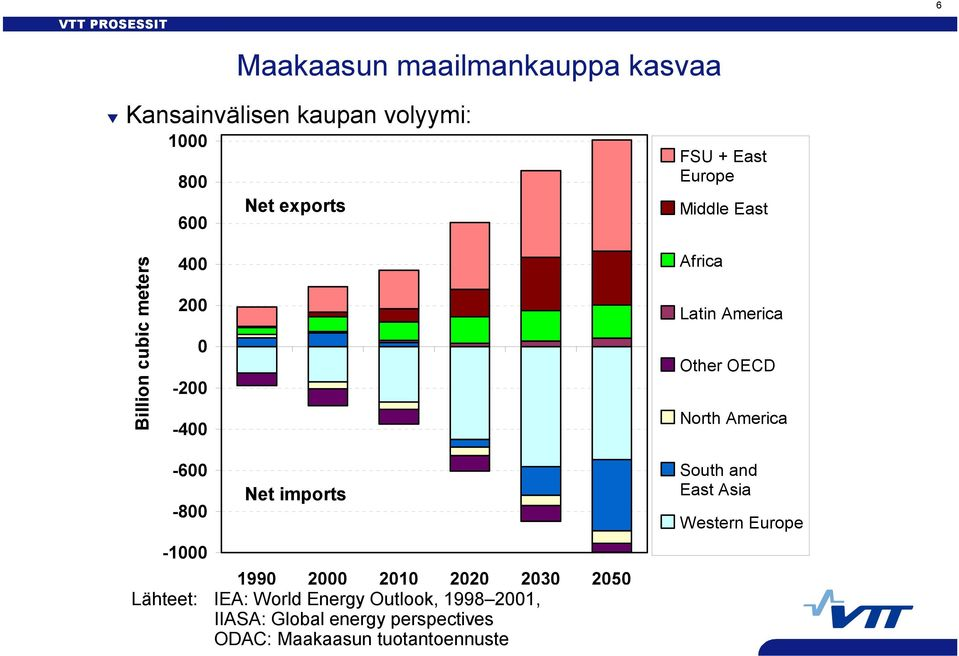 America -600-800 -1000 Net imports 1990 2000 2010 2020 2030 2050 Lähteet: IEA: World Energy Outlook,