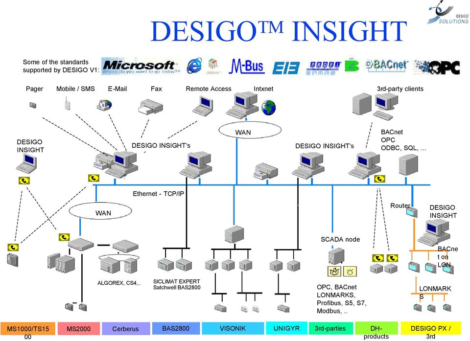.. Ethernet - TCP/IP WAN Router DESIGO INSIGHT SCADA node BACne t on LON ALGOREX, CS4,.