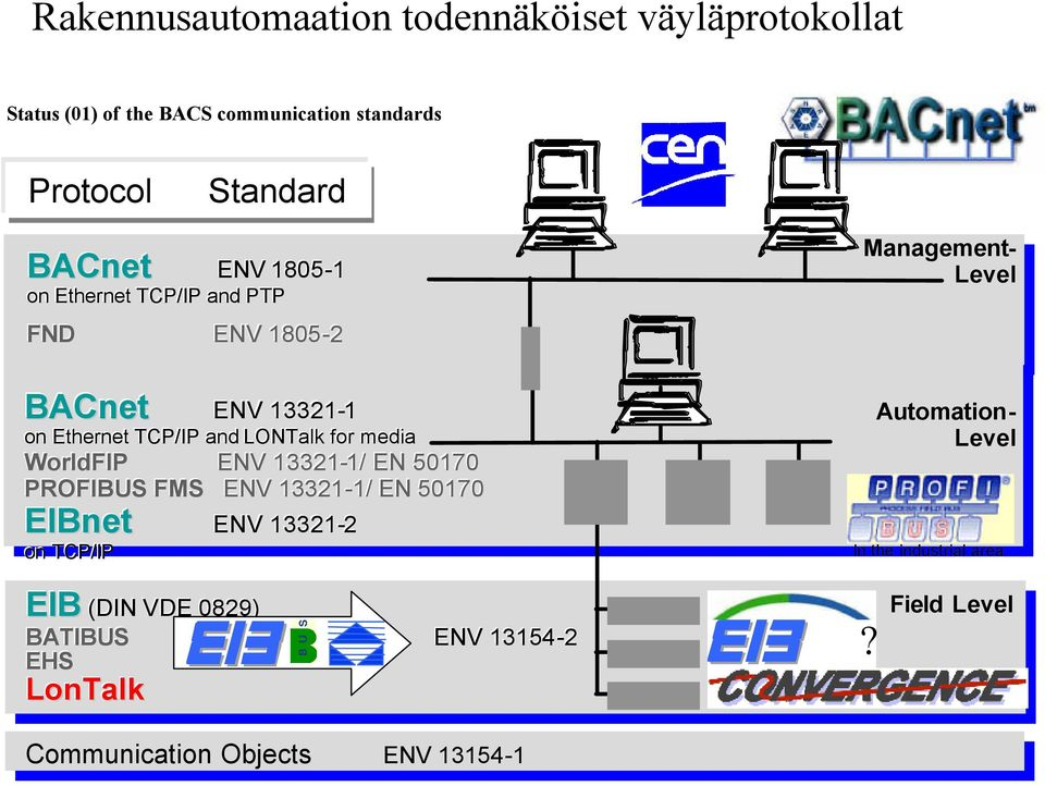 ENV 13321-1/ 1/ EN 50170 PROFIBUS FMS ENV 13321-1/ 1/ EN 50170 EIBnet ENV 13321-2 EIBnet on TCP/IP Management- Level Automation- Level In the