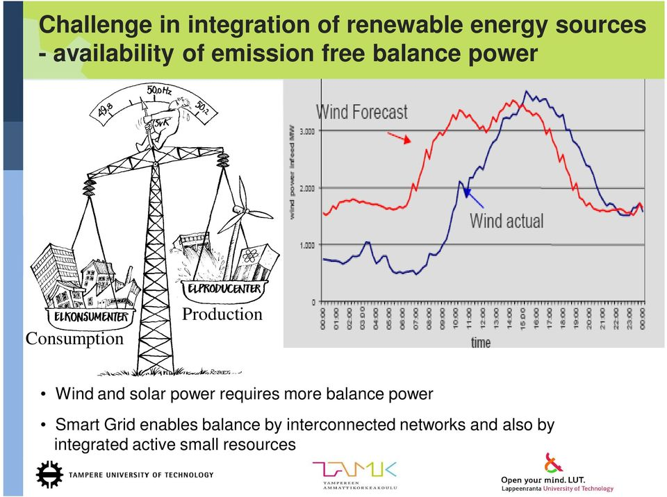 solar power requires more balance power Smart Grid enables balance