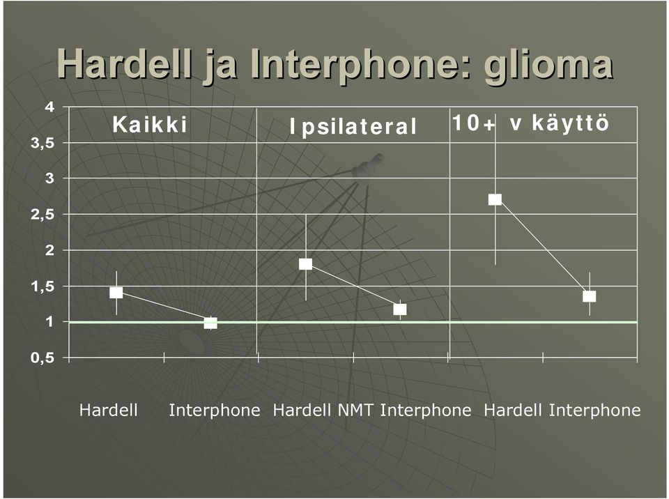 2,5 2,5 0,5 Hardell Interphone