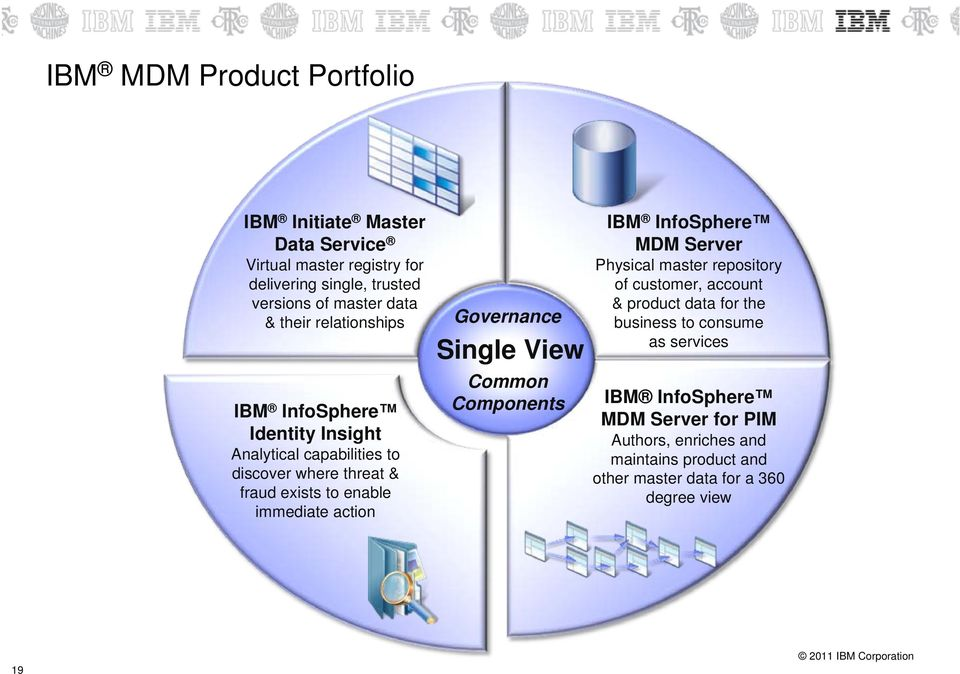 Governance Single View Common Components IBM InfoSphere MDM Server Physical master repository of customer, account & product data for the