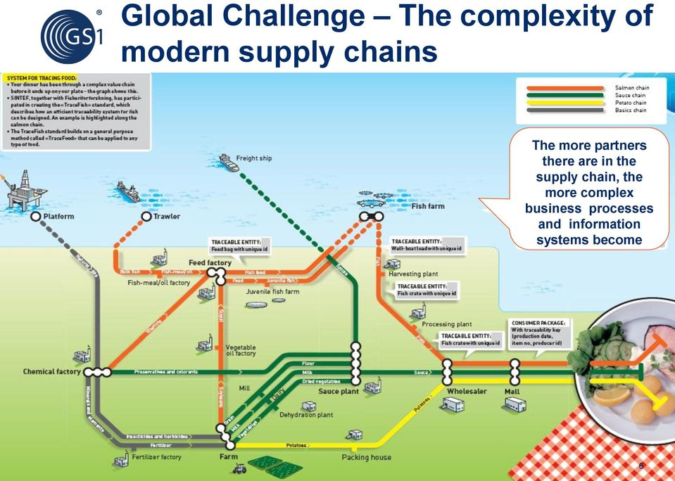 in the supply chain, the more complex