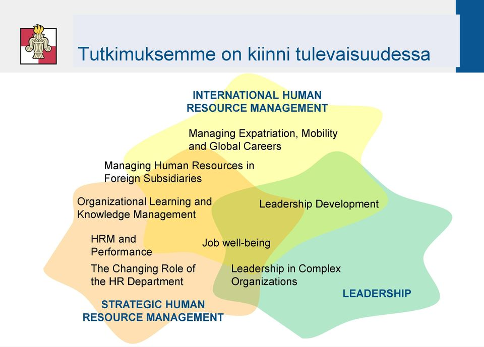 Organizational Learning and Knowledge Management Leadership Development HRM and Performance The