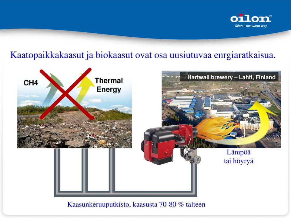 CH4 Thermal Energy Hartwall brewery Lahti,