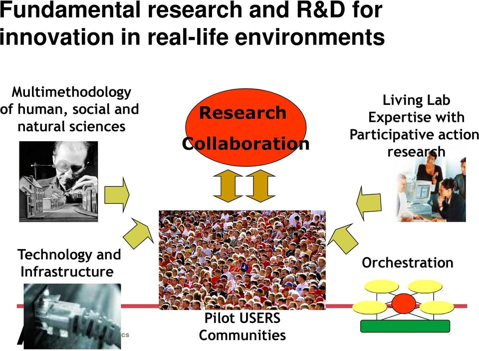 Research Collaboration Living Lab Expertise with Participative