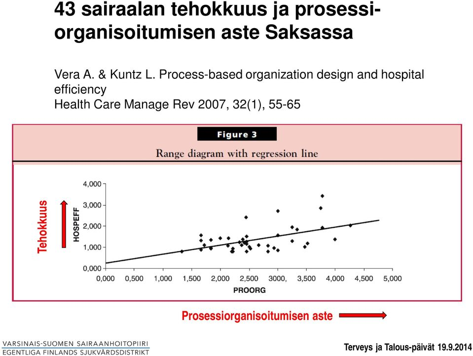 Process-based organization design and hospital