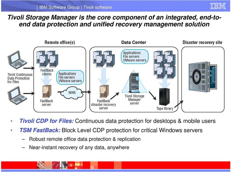 protection for desktops & mobile users TSM FastBack: Block Level CDP protection for critical