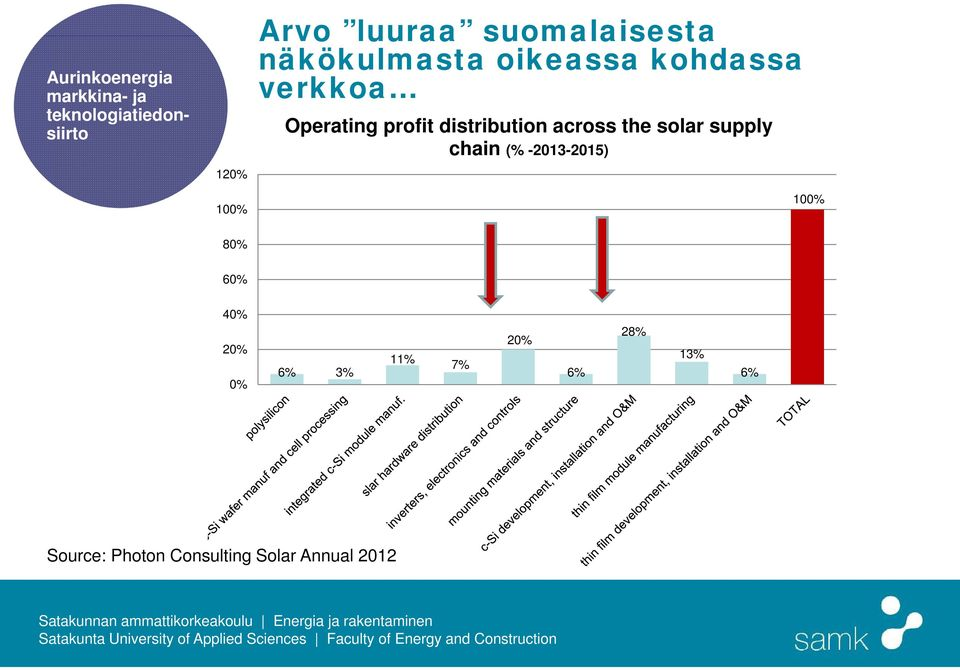 distribution across the solar supply chain (% -2013-2015) 100% 80% 60% 40%