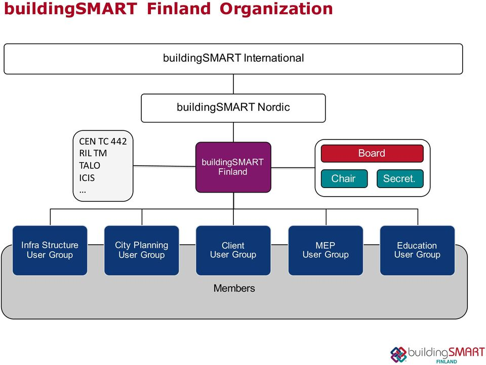 Finland Chair Board Secret. Infra.Structure User. Group City.