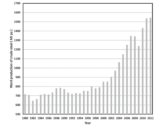 Figure 2. World production of stainless steel since 1990. production is not a negotiable issue.