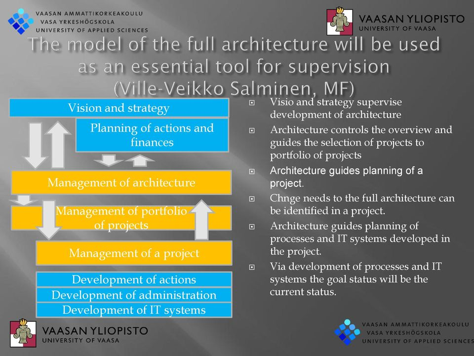 selection of projects to portfolio of projects Architecture guides planning of a project. Chnge needs to the full architecture can be identified in a project.