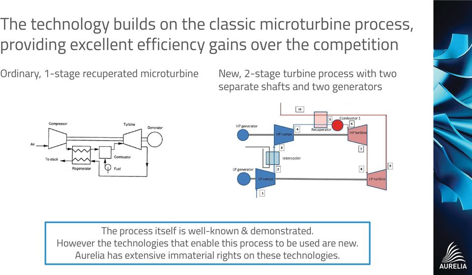 separate shafts and two generators The process itself is well-known & demonstrated.