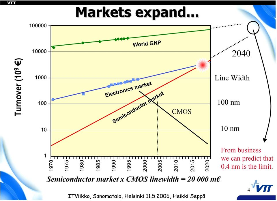 Semiconductor market CMOS Line Width 100 nm 10 nm 1 1970 1975 1980 1985 1990