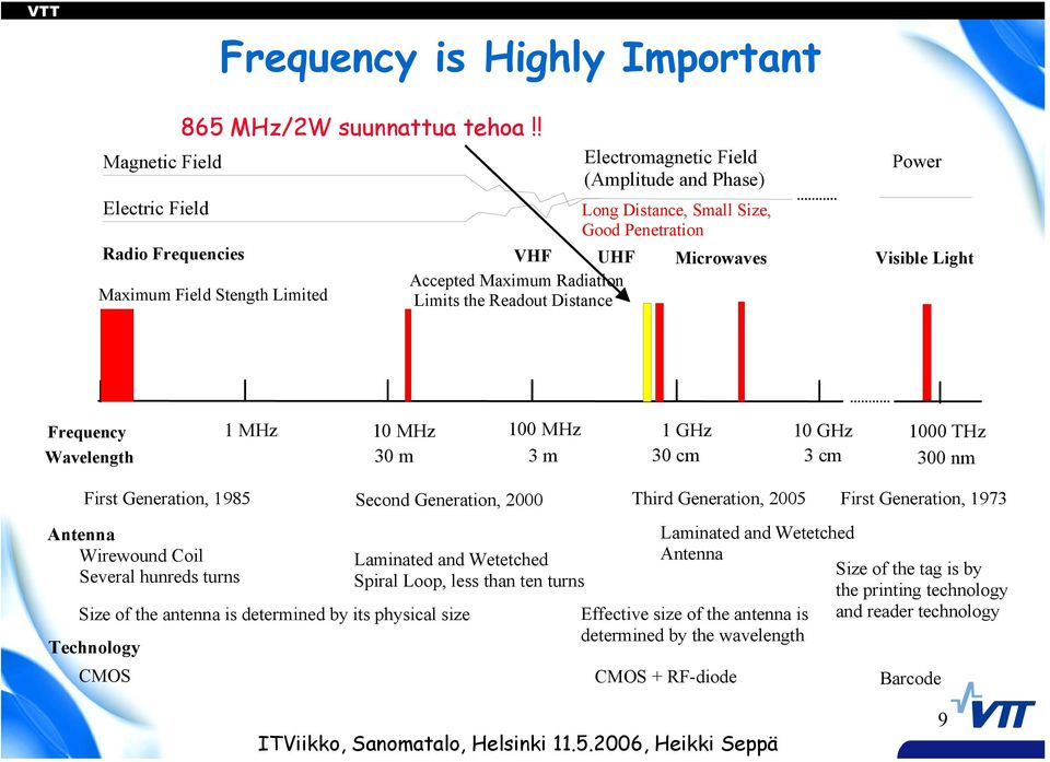 Field Stength Limited Limits the Readout Distance Frequency 1 MHz 10 MHz 100 MHz 1 GHz 10 GHz Wavelength 30 m 3 m 30 cm 3 cm 1000 THz 300 nm First Generation, 1985 Second Generation, 2000 Third