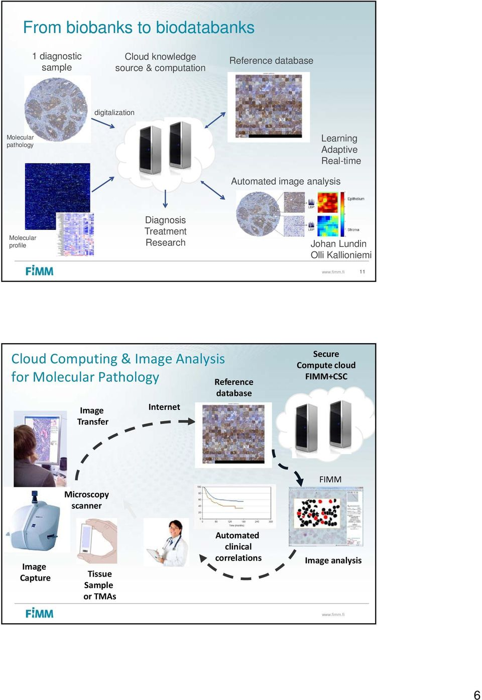 Lundin Olli Kallioniemi 11 Cloud Computing & Image Analysis for Molecular Pathology Image Transfer Internet Reference database