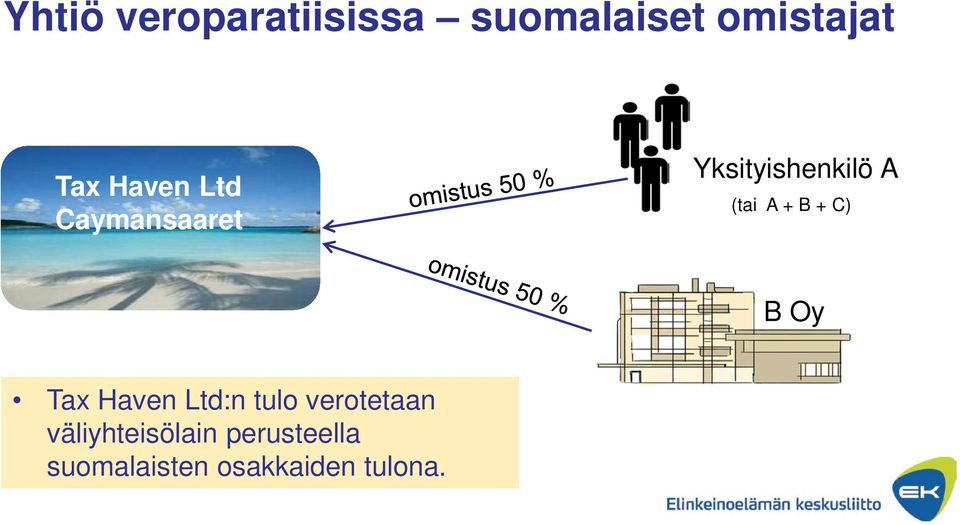 B + C) B Oy Tax Haven Ltd:n tulo verotetaan