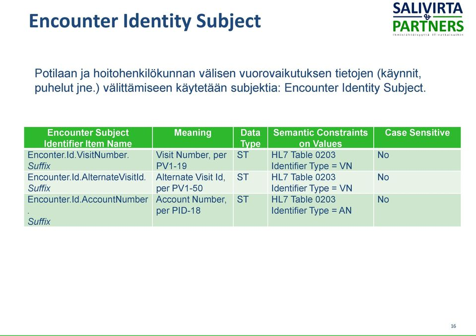 Suffix Encounter.Id.AccountNumber.