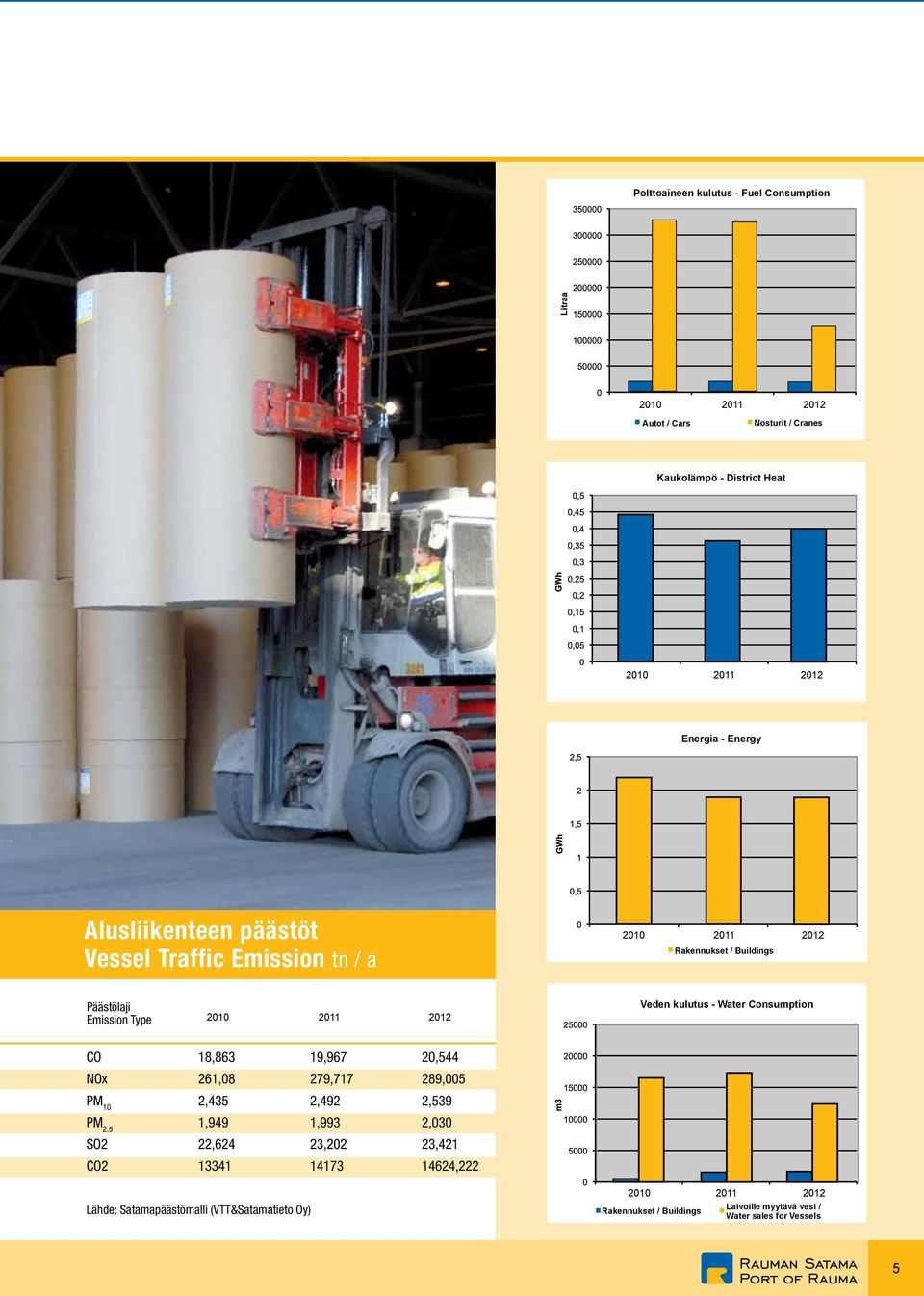 Water Consumption CO 18,863 19,967 20,544 NOx 261,08 279,717 289,005 PM 10 2,435 2,492 2,539 PM 2.