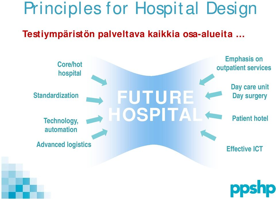Technology, automation Advanced logistics FUTURE HOSPITAL