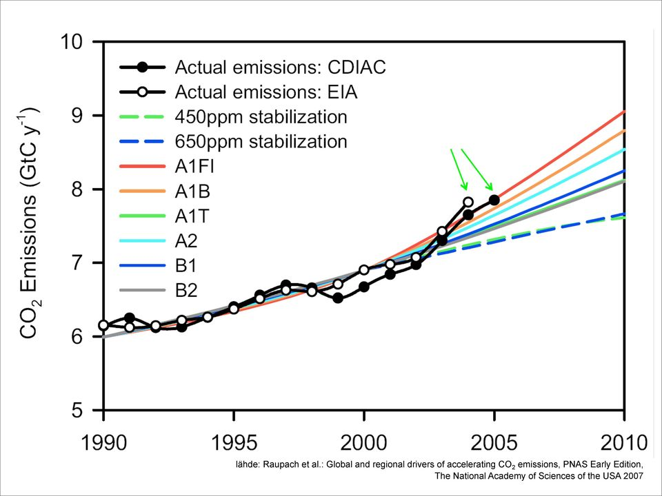 accelerating CO 2 emissions, PNAS
