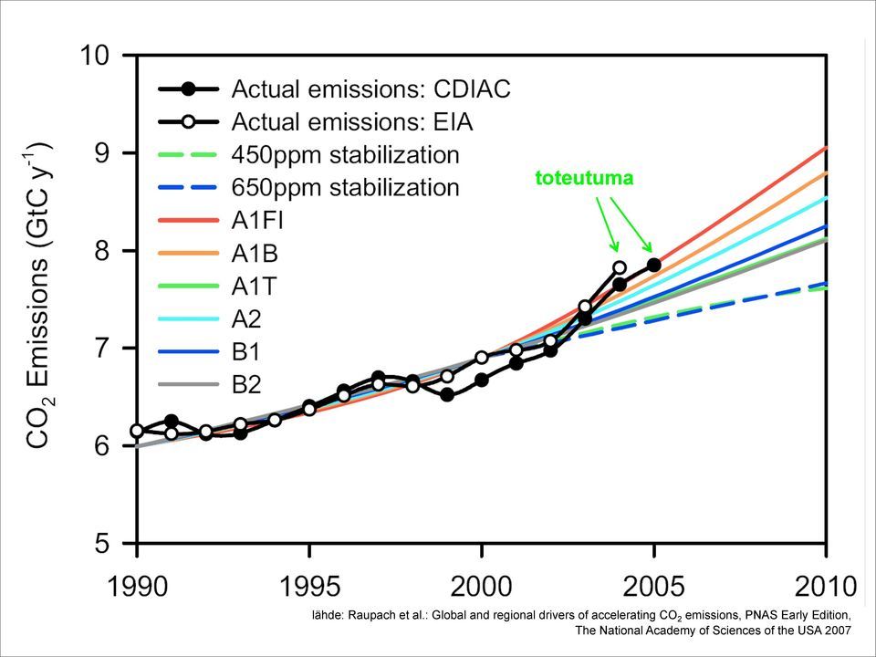 accelerating CO 2 emissions, PNAS Early