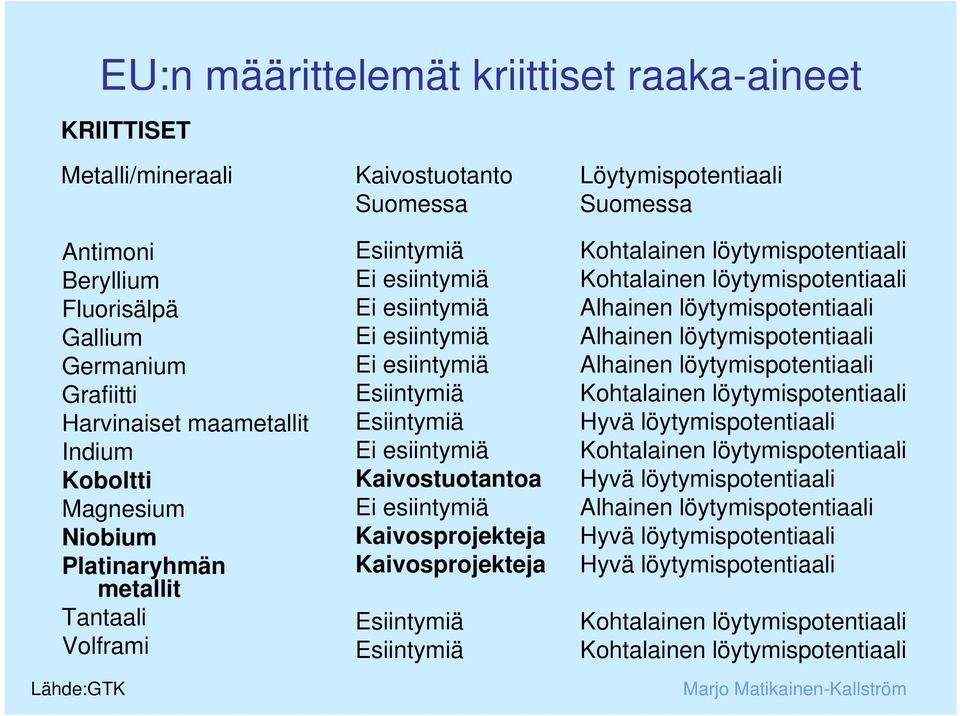 Fluorisälpä Gallium Germanium Grafiitti Harvinaiset maametallit Indium