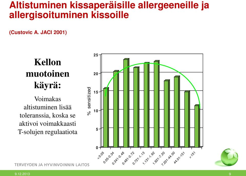 aktivoi voimakkaasti T-solujen regulaatiota % sensitized 25 20 15 10 5 0 <0.05 0.05-0.