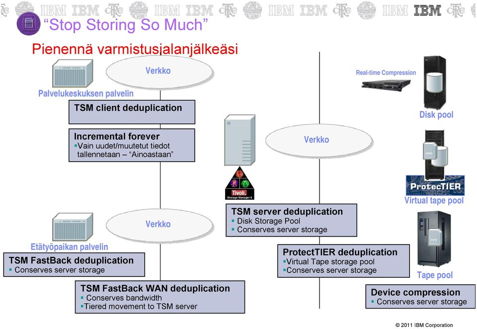 storage Virtual tape pool Etätyöpaikan palvelin TSM FastBack deduplication Conserves server storage TSM FastBack WAN deduplication Conserves bandwidth