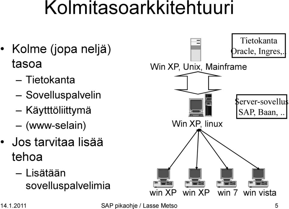 sovelluspalvelimia Win XP, Unix, Mainframe Win XP, linux win XP win XP