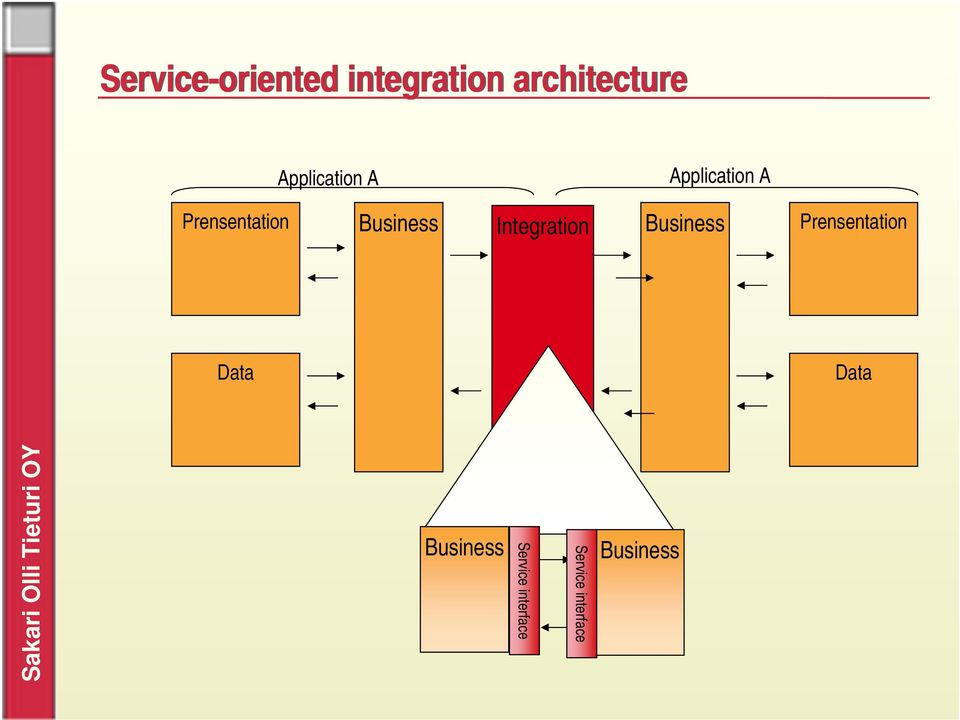 Business Integration Business Prensentation