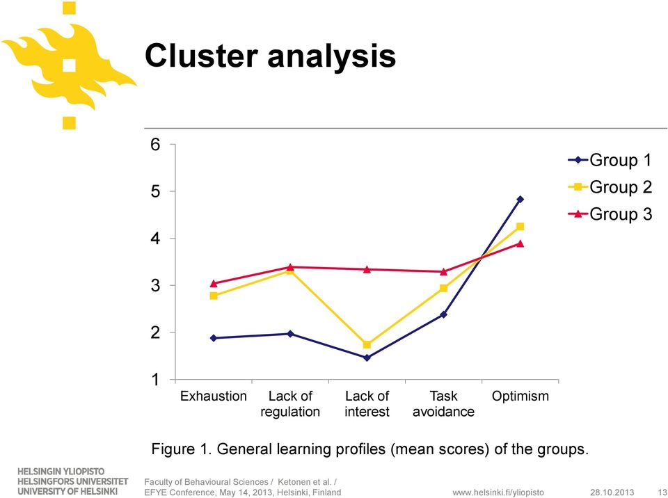 General learning profiles (mean scores) of the groups.